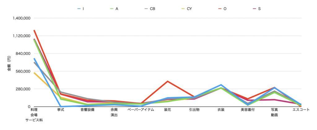 【6式場比較】結婚式の見積もりをデータ分析してみた【相場を知ろう】