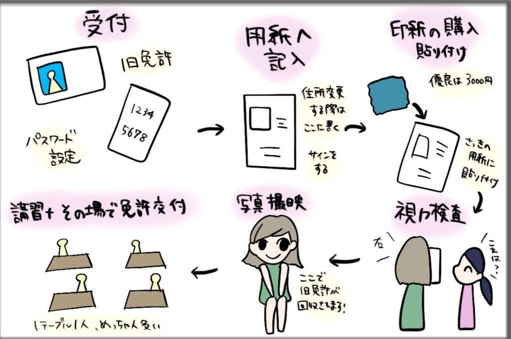 【神奈川】運転免許の更新と住所変更を同時にやってみた【必要なもの】